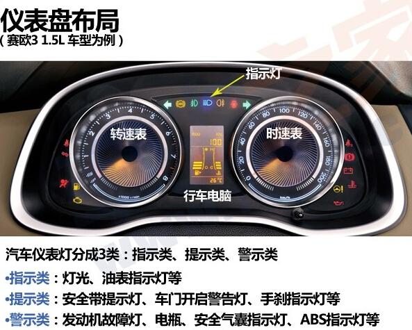 """大家都知道车辆在使用过程中难免会出现或大或小的毛病,如果没去发现将会对爱车造成不小的损害,而车又不会说话,所以仪表盘是驾驶者最好的""""对话框"""",车辆的各种状态在这里可以一览无遗,所以关于汽车仪表盘指示灯我们必须要弄懂,对于驾驶者来说很重要,必要时还能救你一命。 汽车仪表盘怎么看?  以雪佛兰新赛欧为例,简单点我们将仪表盘图标分成三类:指示类—(灯光、水温、油表."""